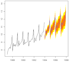 A Little Book of R For Time Series