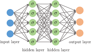 A Selective Overview of Deep Learning