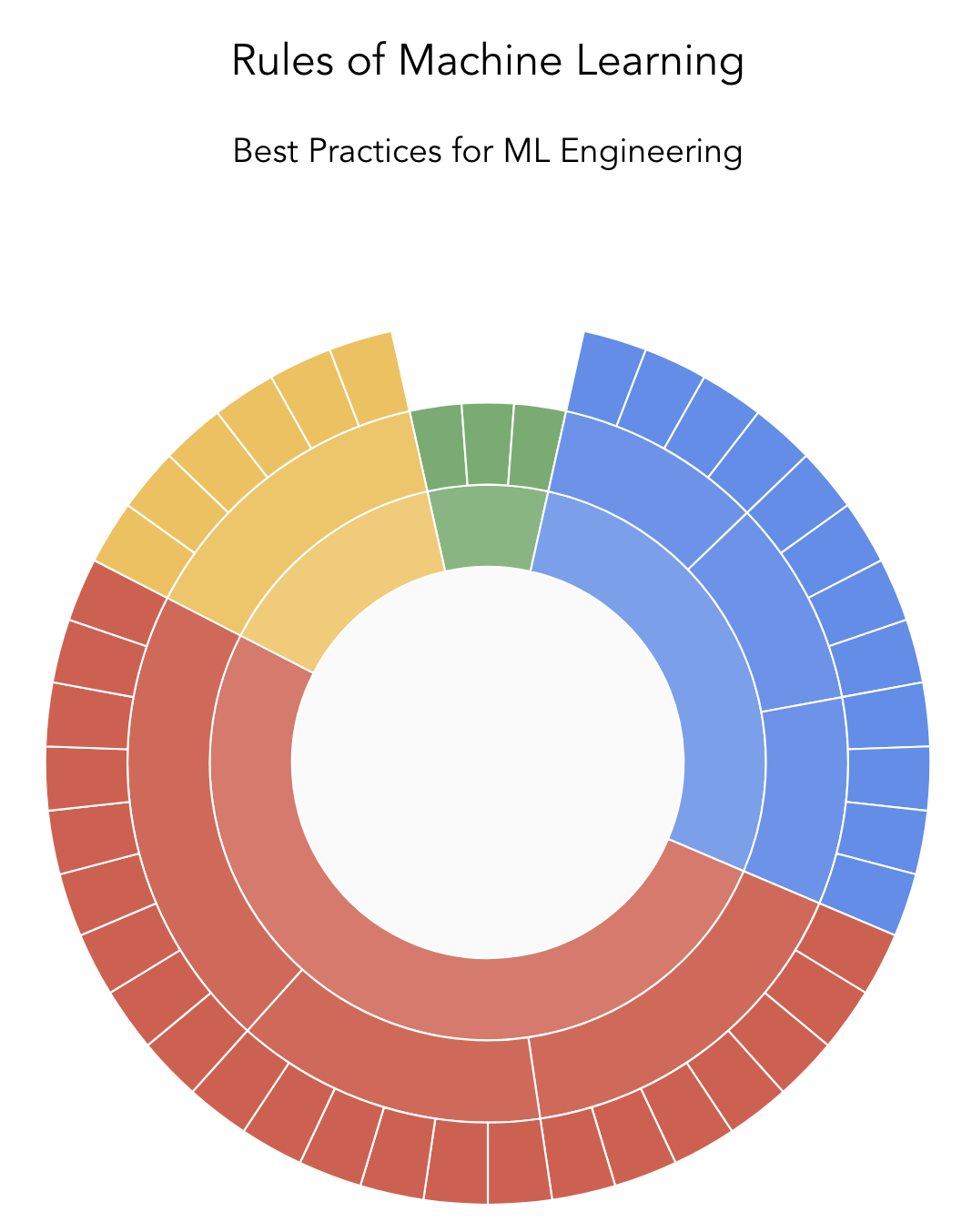 Best   Practices   for       ML   Engineering