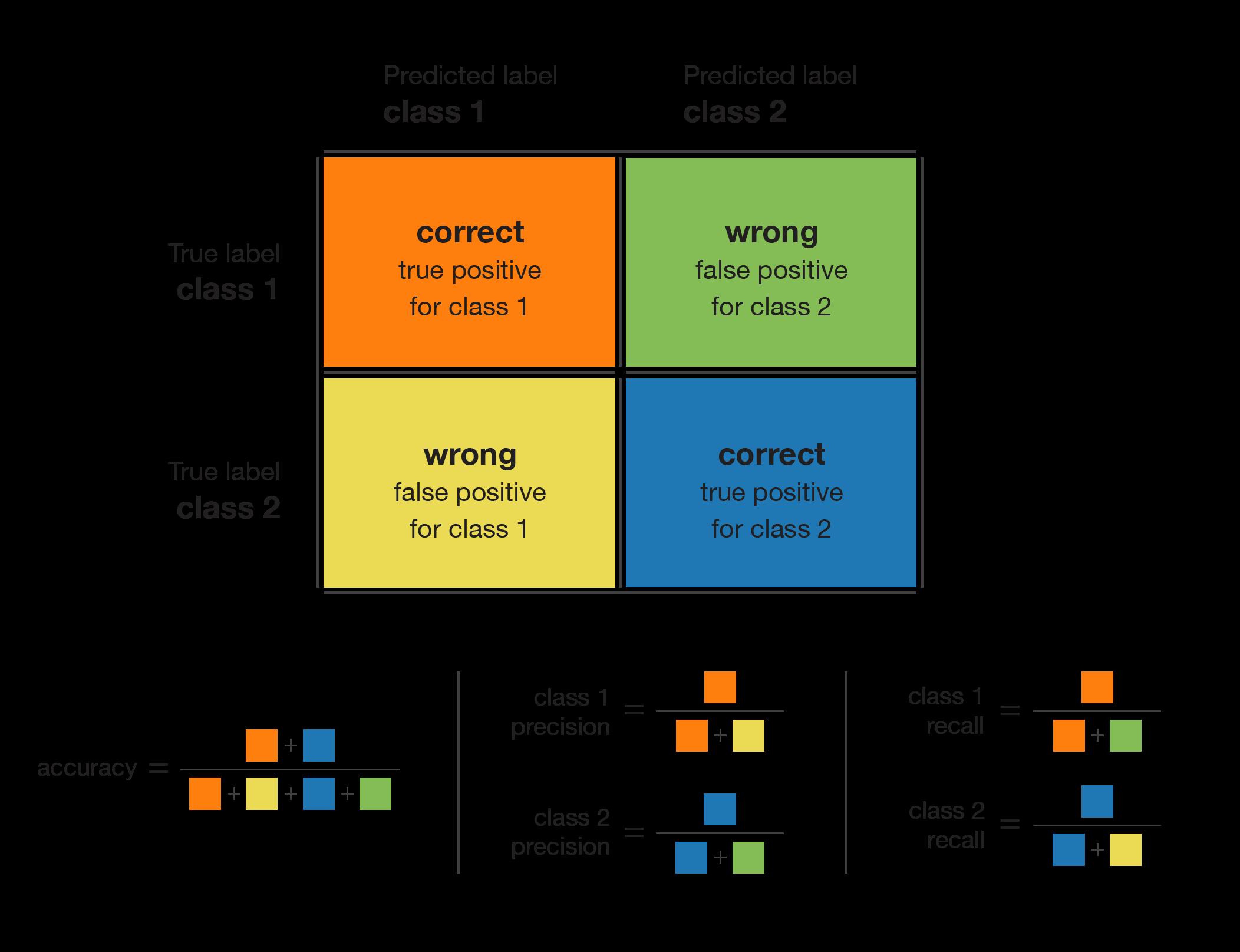 Handling imbalanced datasets in machine learning