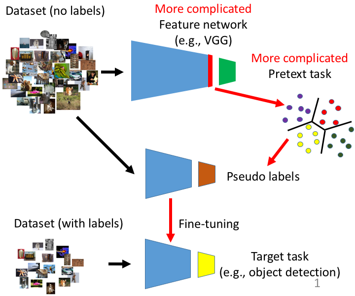 Self-Supervised Learning